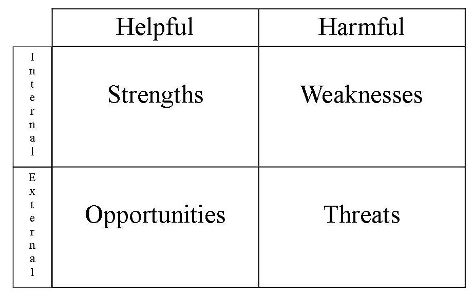 swot analysis  a helpful tool for understanding organizations    swot analysis